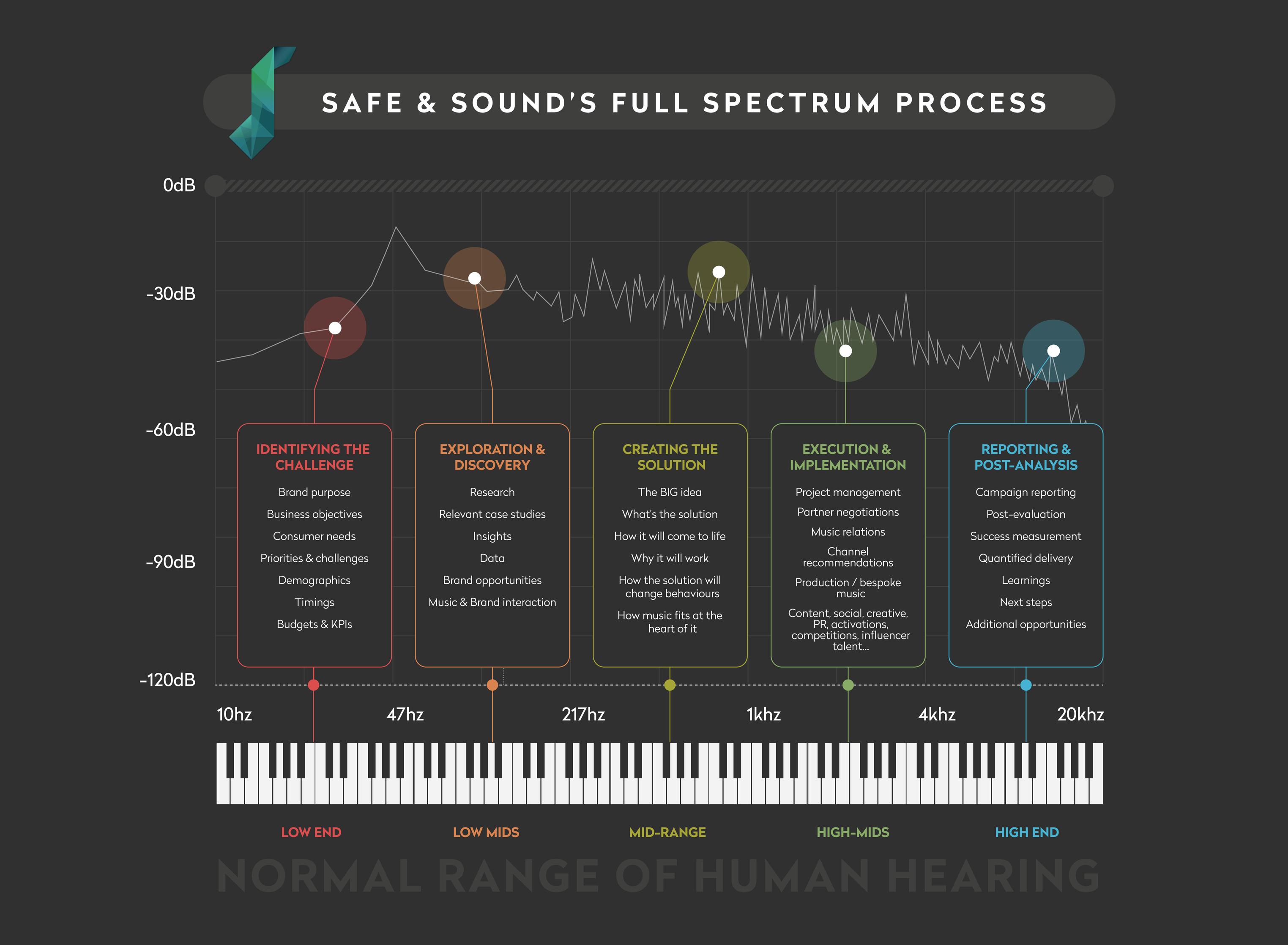 Full-Spectrum-Process Trimmed